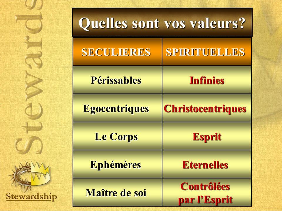 Quelles sont vos valeurs? PérissablesInfinies EgocentriquesChristocentriques Maître de soi EternellesEphémères Esprit Le Corps Contrôlées par lEsprit