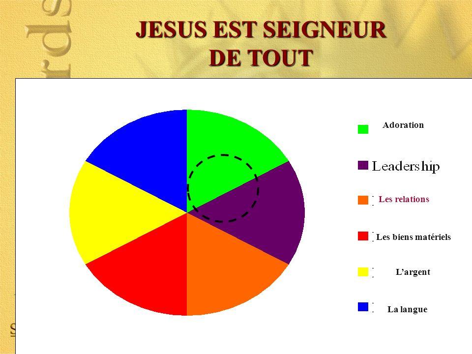 JESUS EST SEIGNEUR DE TOUT Adoration Les relations Les biens matériels Largent La langue