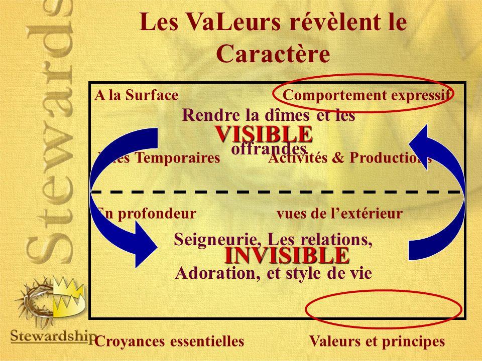 Les VaLeurs révèlent le Caractère A la Surface Comportement expressif Vues Temporaires Activités & Productions En profondeur vues de lextérieur Croyan
