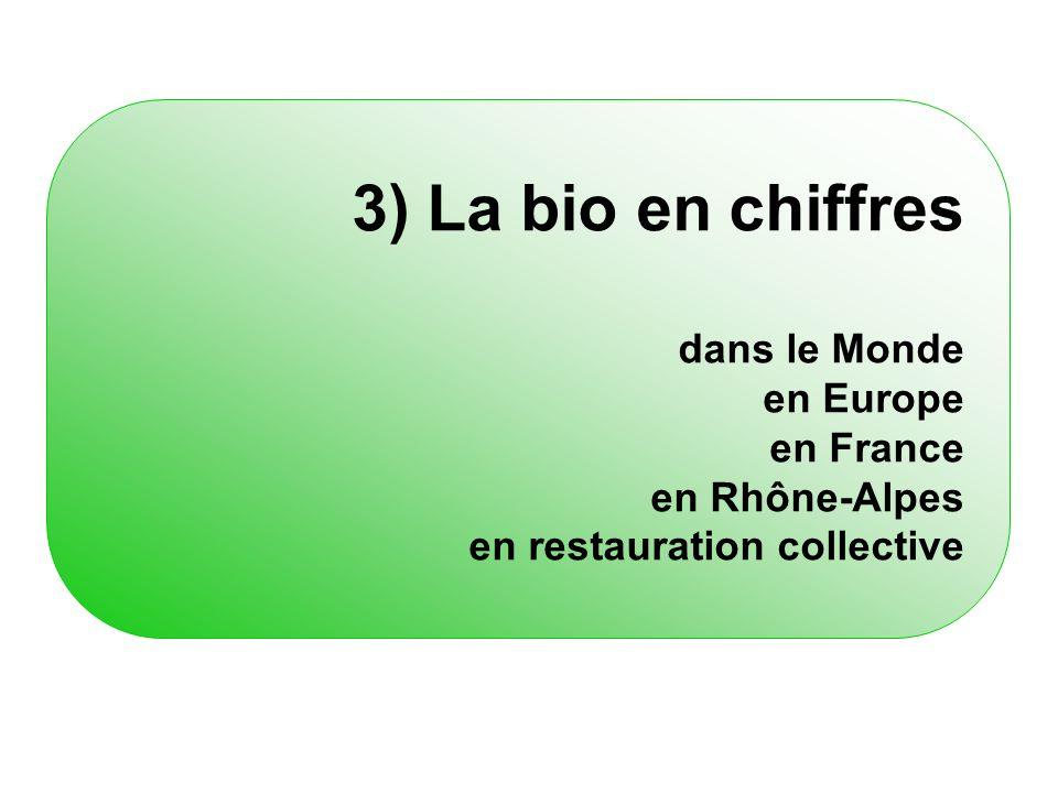 3) La bio en chiffres dans le Monde en Europe en France en Rhône-Alpes en restauration collective