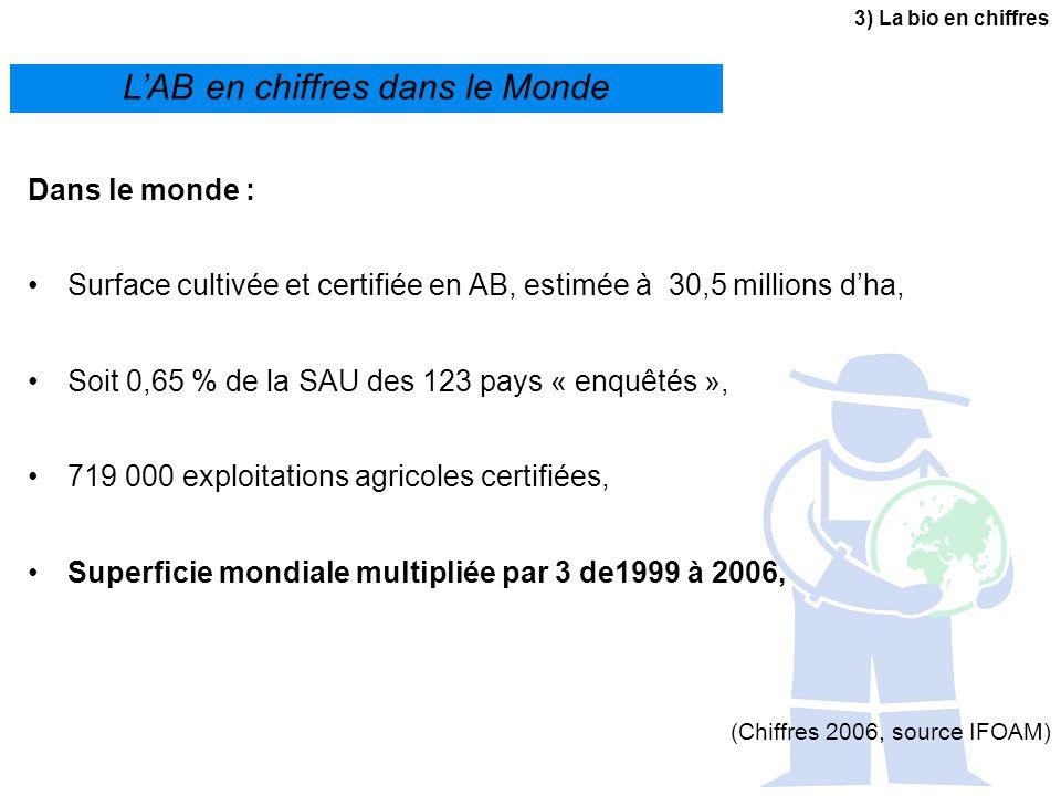 3) La bio en chiffres LAB en chiffres dans le Monde Dans le monde : Surface cultivée et certifiée en AB, estimée à 30,5 millions dha, Soit 0,65 % de l