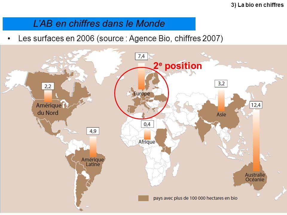 LAB en chiffres dans le Monde Les surfaces en 2006 (source : Agence Bio, chiffres 2007) 2 e position 3) La bio en chiffres