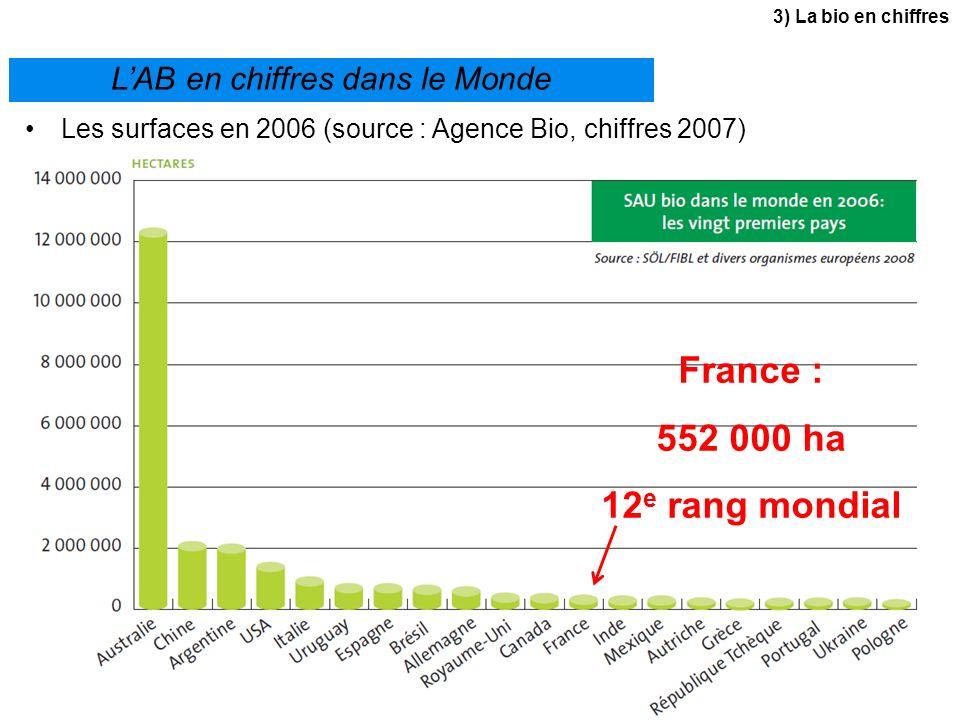 Les surfaces en 2006 (source : Agence Bio, chiffres 2007) LAB en chiffres dans le Monde France : 552 000 ha 12 e rang mondial 3) La bio en chiffres