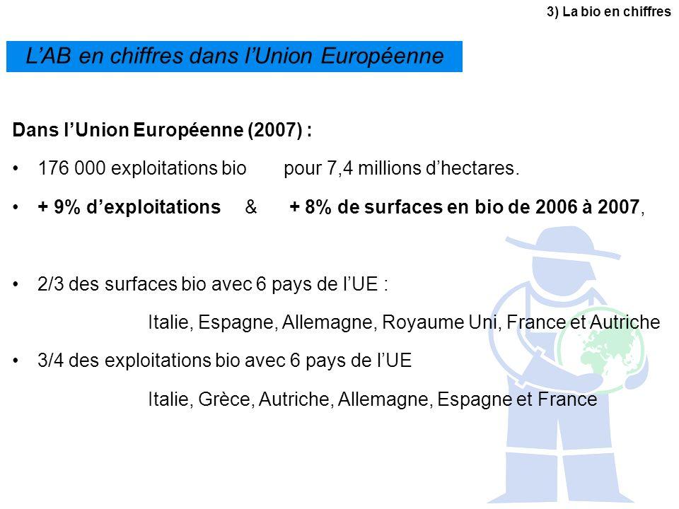 LAB en chiffres dans lUnion Européenne Dans lUnion Européenne (2007) : 176 000 exploitations bio pour 7,4 millions dhectares. + 9% dexploitations & +