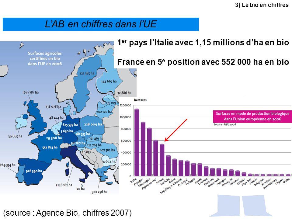 LAB en chiffres dans lUE (source : Agence Bio, chiffres 2007) 3) La bio en chiffres 1 er pays lItalie avec 1,15 millions dha en bio France en 5 e posi
