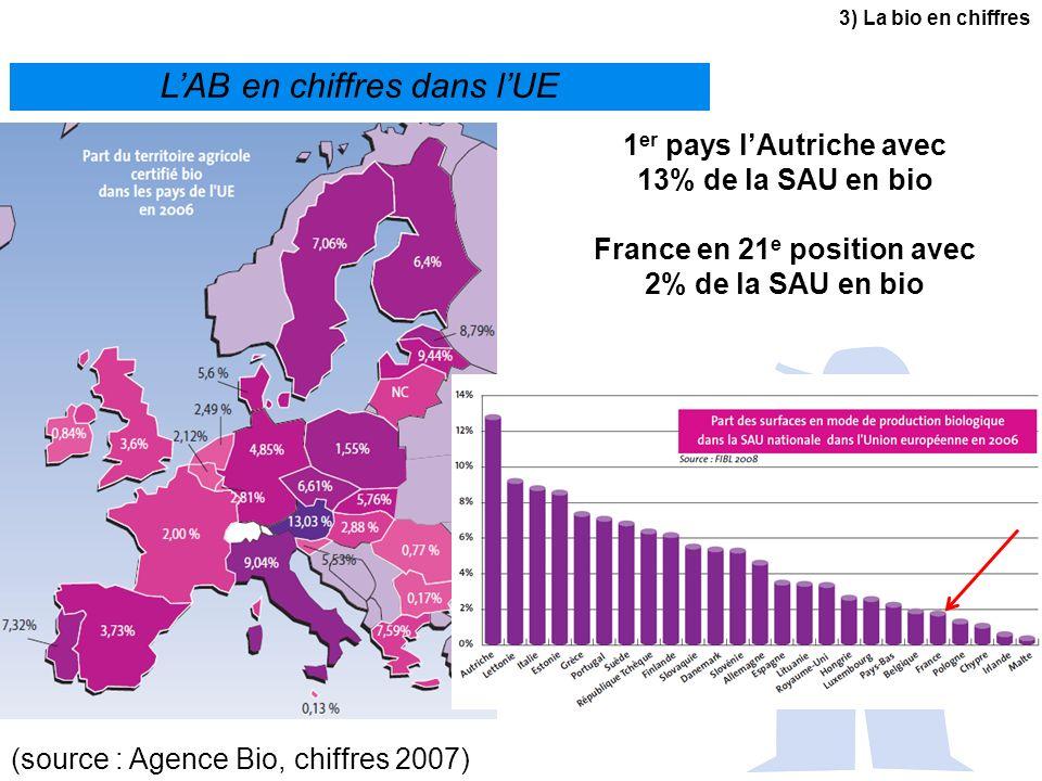 LAB en chiffres dans lUE 1 er pays lAutriche avec 13% de la SAU en bio France en 21 e position avec 2% de la SAU en bio (source : Agence Bio, chiffres