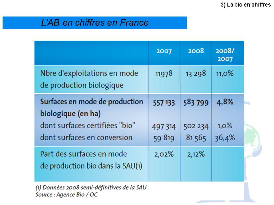 LAB en chiffres en France 3) La bio en chiffres