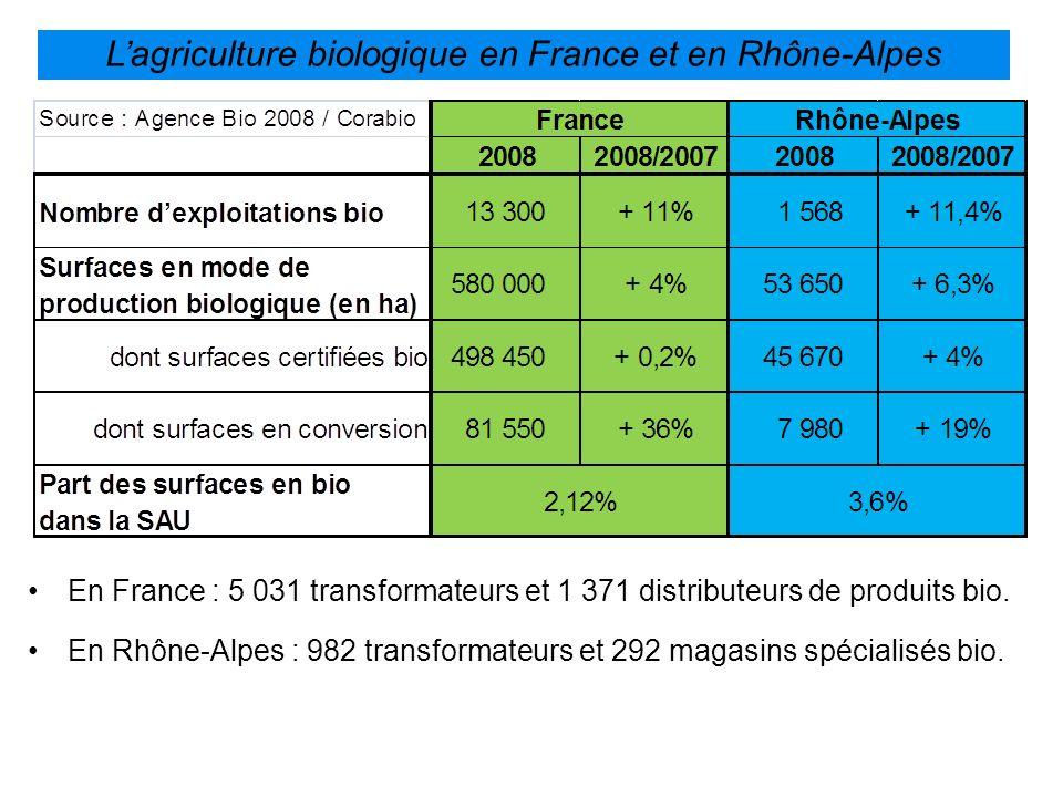 Lagriculture biologique en France et en Rhône-Alpes En France : 5 031 transformateurs et 1 371 distributeurs de produits bio. En Rhône-Alpes : 982 tra