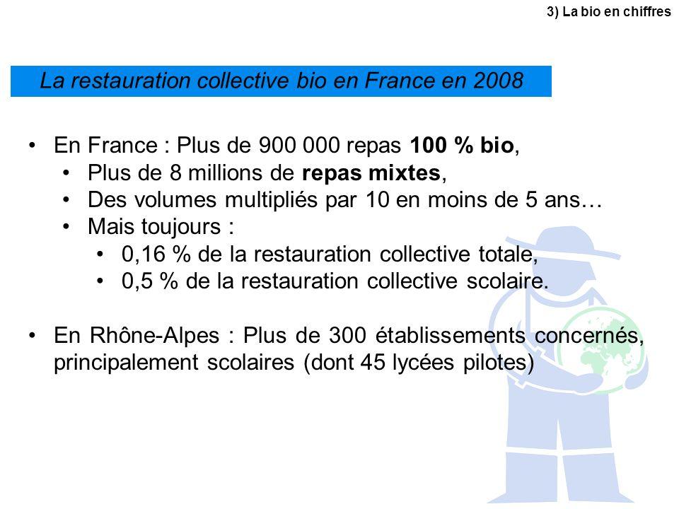 La restauration collective bio en France en 2008 3) La bio en chiffres En France : Plus de 900 000 repas 100 % bio, Plus de 8 millions de repas mixtes