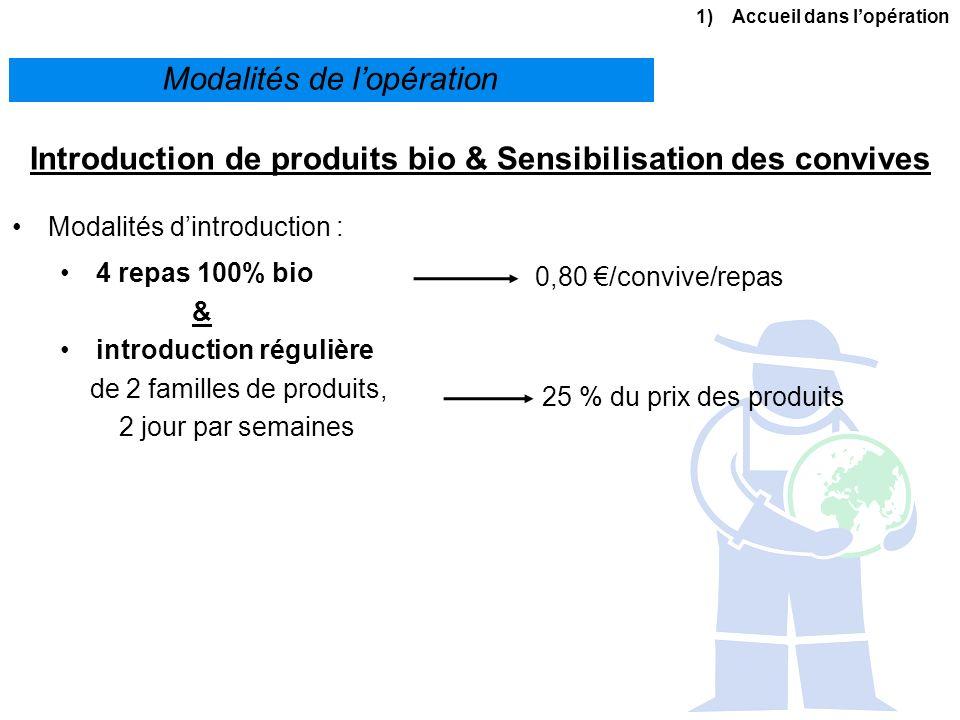 2) Introduction à lagriculture biologique La réglementation LAB est un des signes officiels de qualité reconnus par le ministère de lagriculture (comme le Label Rouge, les AOC...) Cest le seul signe didentification national de la qualité des produits sur le plan « environnemental » Il est encadré par une réglementation très stricte : Règlement 834/2007 du Conseil Européen Règlement 889/2008 de la Commission Européenne