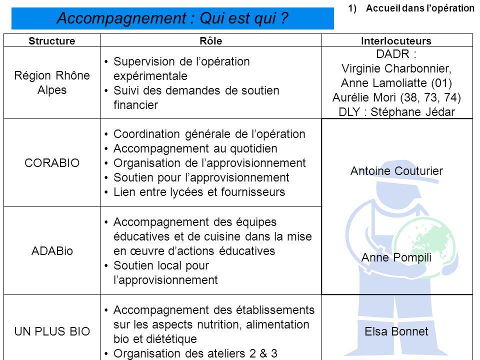 1)Accueil dans lopération Accompagnement : Qui est qui ? StructureRôleInterlocuteurs Région Rhône Alpes Supervision de lopération expérimentale Suivi