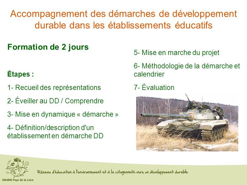 Formation de 2 jours Étapes : 1- Recueil des représentations 2- Éveiller au DD / Comprendre 3- Mise en dynamique « démarche » 4- Définition/descriptio