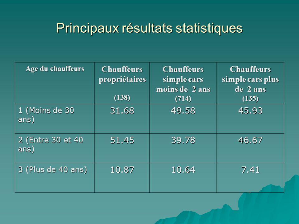 Principaux résultats statistiques Age du chauffeurs Chauffeurs propriétaires (138) Chauffeurs simple cars moins de 2 ans (714) Chauffeurs simple cars