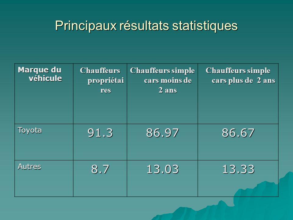 Principaux résultats statistiques Marque du v é hicule Chauffeurs propriétai res Chauffeurs simple cars moins de 2 ans Chauffeurs simple cars plus de