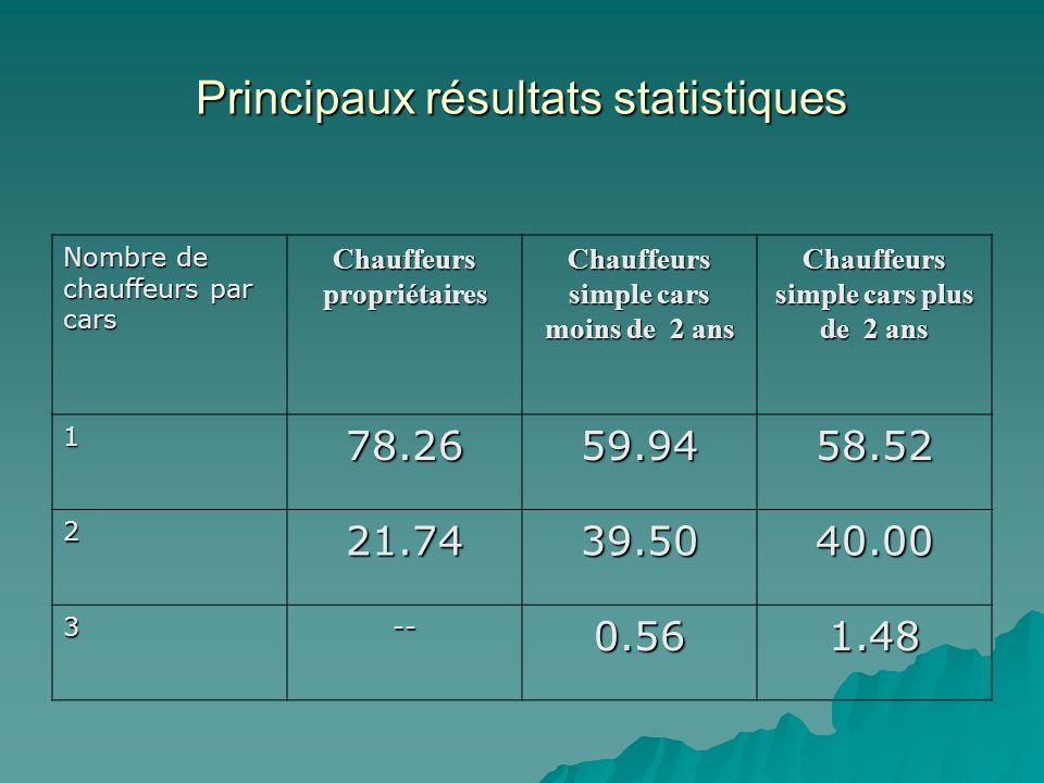 Principaux résultats statistiques Nombre de chauffeurs par cars Chauffeurs propriétaires Chauffeurs simple cars moins de 2 ans Chauffeurs simple cars