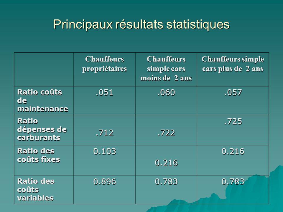 Principaux résultats statistiques Chauffeurs propriétaires Chauffeurs simple cars moins de 2 ans Chauffeurs simple cars plus de 2 ans Ratio coûts de m