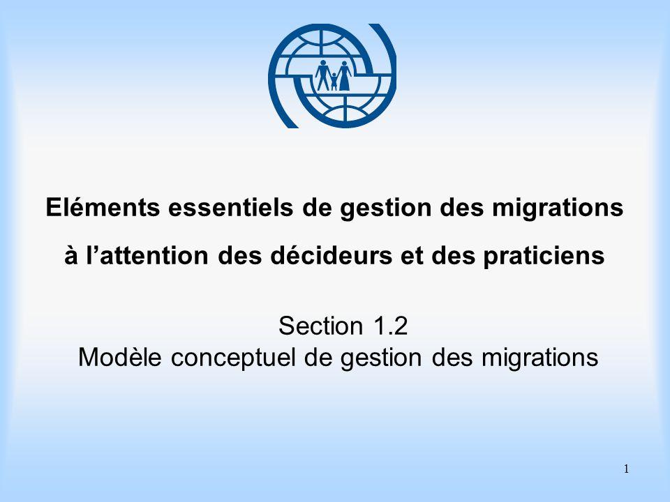 1 Eléments essentiels de gestion des migrations à lattention des décideurs et des praticiens Section 1.2 Modèle conceptuel de gestion des migrations