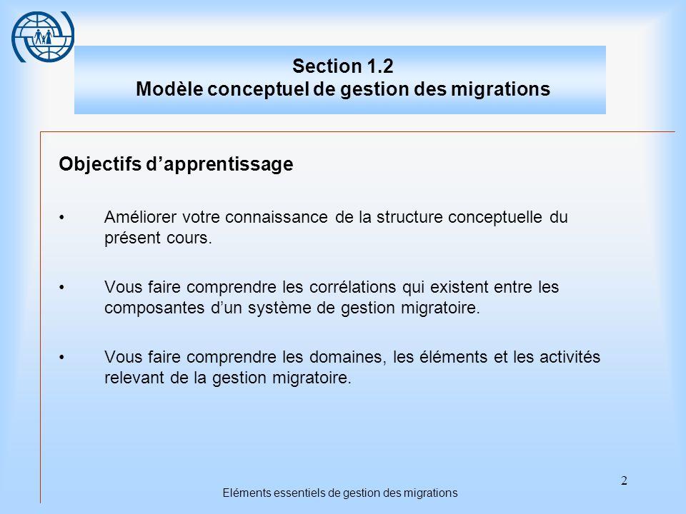 Eléments essentiels de gestion des migrations 2 Section 1.2 Modèle conceptuel de gestion des migrations Objectifs dapprentissage Améliorer votre conna