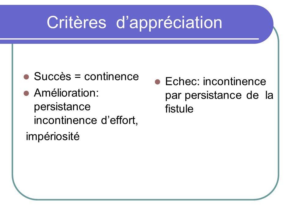 Critères dappréciation Succès = continence Amélioration: persistance incontinence deffort, impériosité Echec: incontinence par persistance de la fistu
