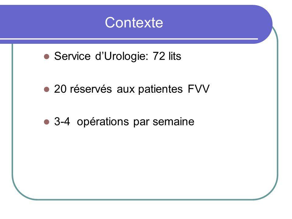 Contexte Service dUrologie: 72 lits 20 réservés aux patientes FVV 3-4 opérations par semaine