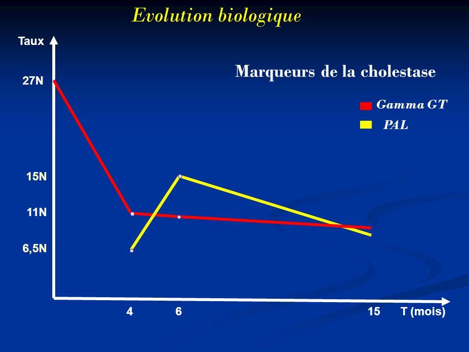 Evolution biologique 27N 15N 11N 6,5N 4 6 15 T (mois) Marqueurs de la cholestase Gamma GT PAL Taux