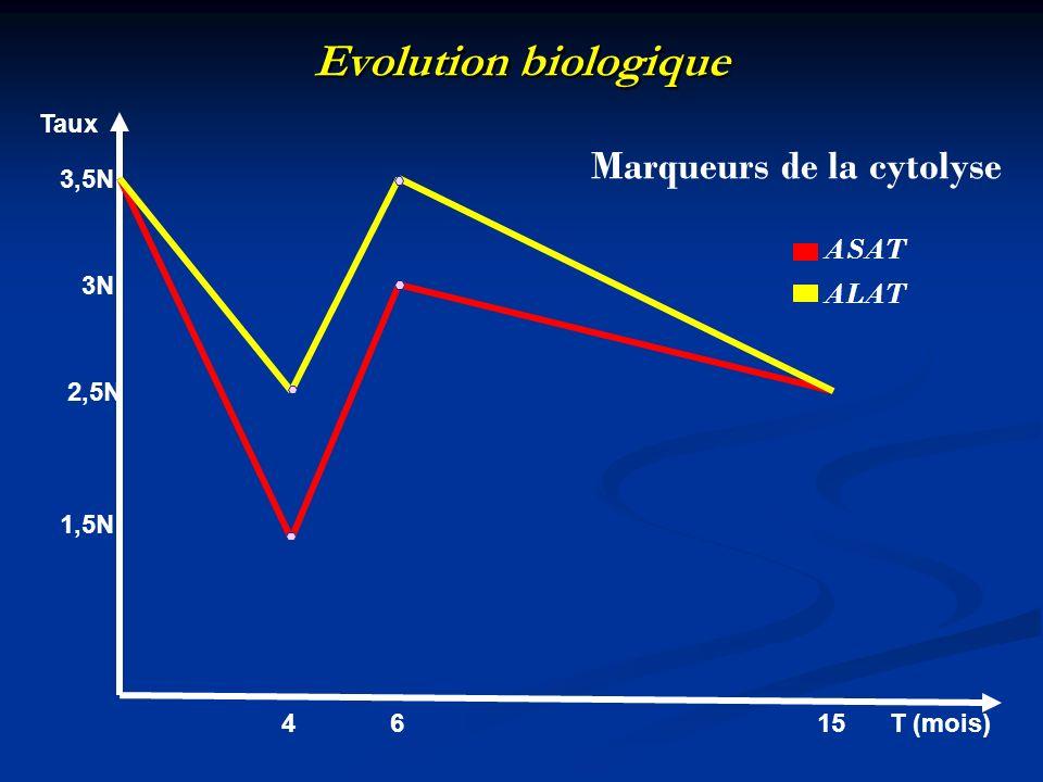 Evolution biologique 4 6 15 T (mois) 3,5N 3N 2,5N 1,5N Taux ASAT ALAT Marqueurs de la cytolyse