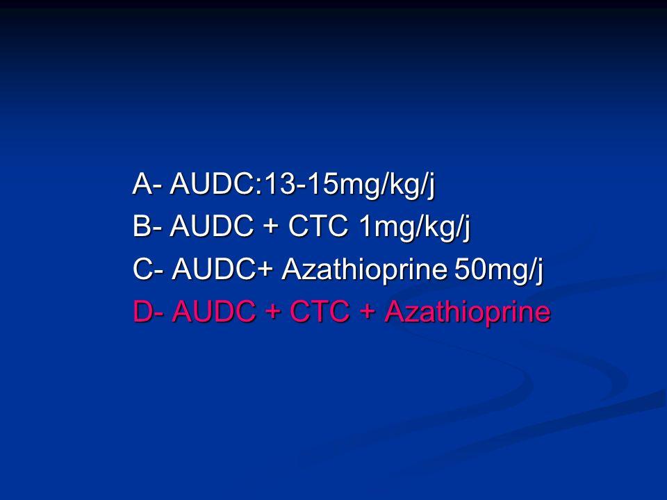 A- AUDC:13-15mg/kg/j A- AUDC:13-15mg/kg/j B- AUDC + CTC 1mg/kg/j B- AUDC + CTC 1mg/kg/j C- AUDC+ Azathioprine 50mg/j C- AUDC+ Azathioprine 50mg/j D- A