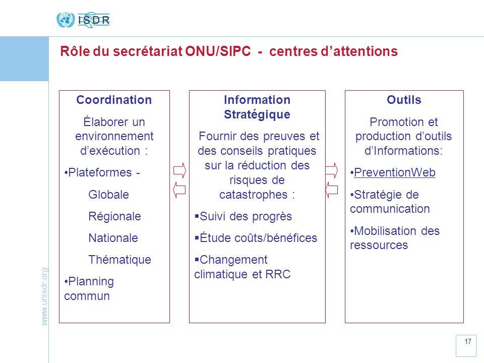 www.unisdr.org 17 Rôle du secrétariat ONU/SIPC - centres dattentions Coordination Élaborer un environnement dexécution : Plateformes - Globale Régiona