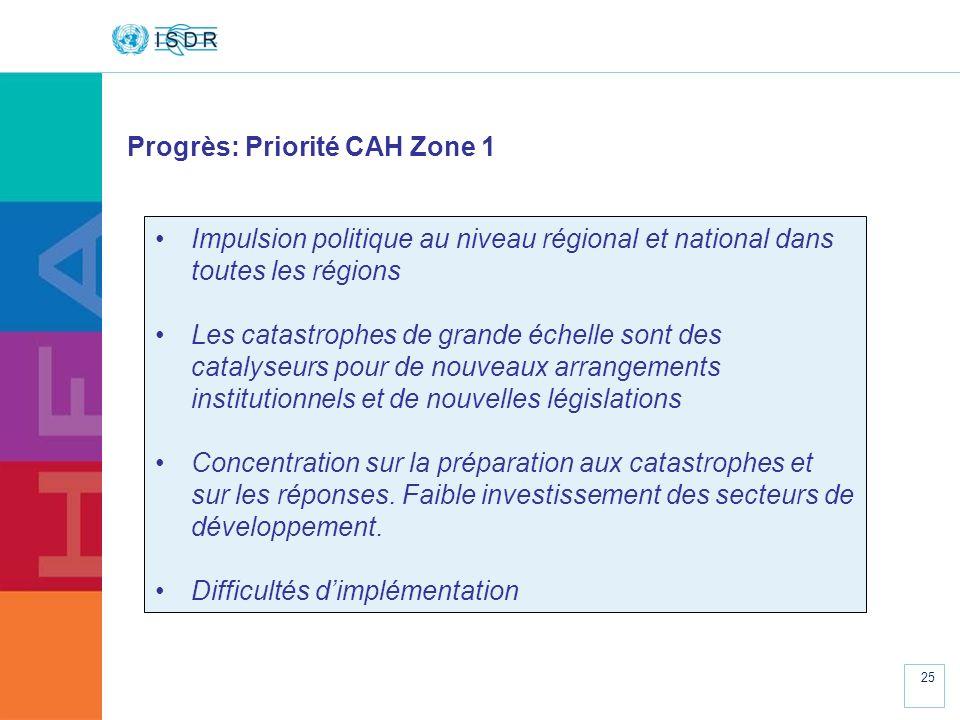 www.unisdr.org 25 Progrès: Priorité CAH Zone 1 Impulsion politique au niveau régional et national dans toutes les régions Les catastrophes de grande é