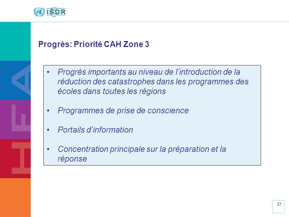 www.unisdr.org 27 Progrès: Priorité CAH Zone 3 Progrès importants au niveau de lintroduction de la réduction des catastrophes dans les programmes des