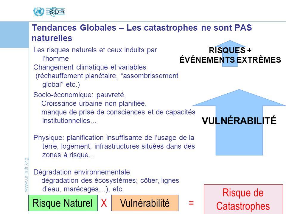 www.unisdr.org 5 Tendances Globales – Les catastrophes ne sont PAS naturelles Les risques naturels et ceux induits par lhomme Changement climatique et
