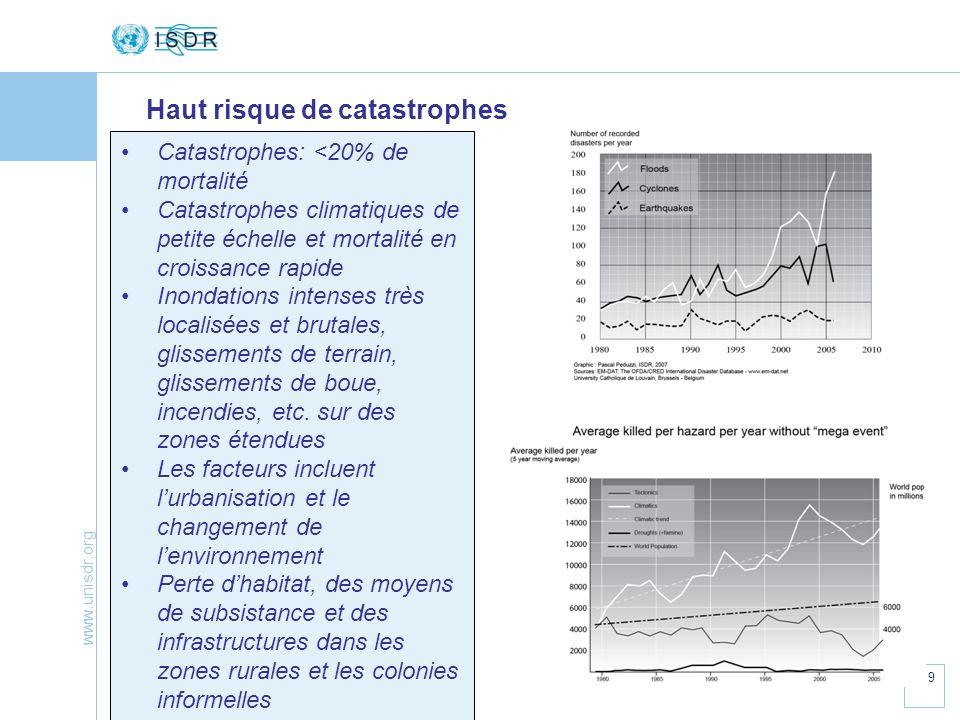 www.unisdr.org 9 Haut risque de catastrophes Catastrophes: <20% de mortalité Catastrophes climatiques de petite échelle et mortalité en croissance rap