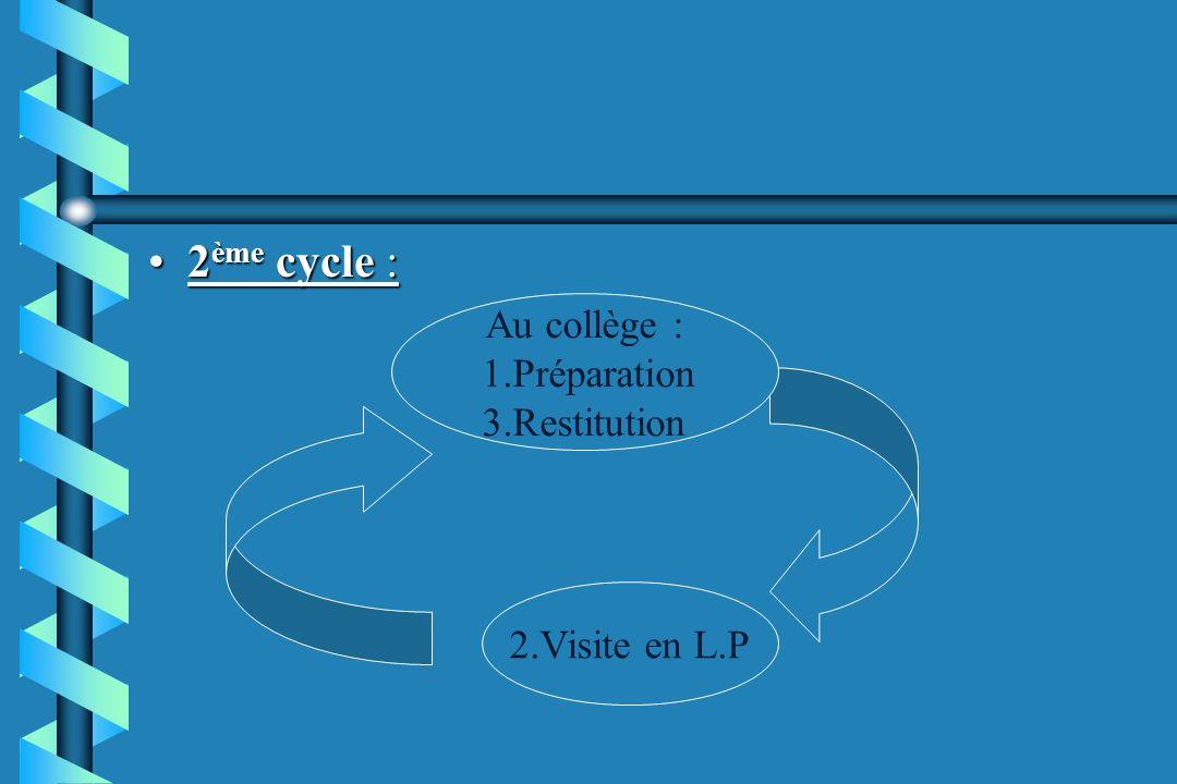 2 ème cycle :2 ème cycle : 2.Visite en L.P Au collège : 1.Préparation 3.Restitution