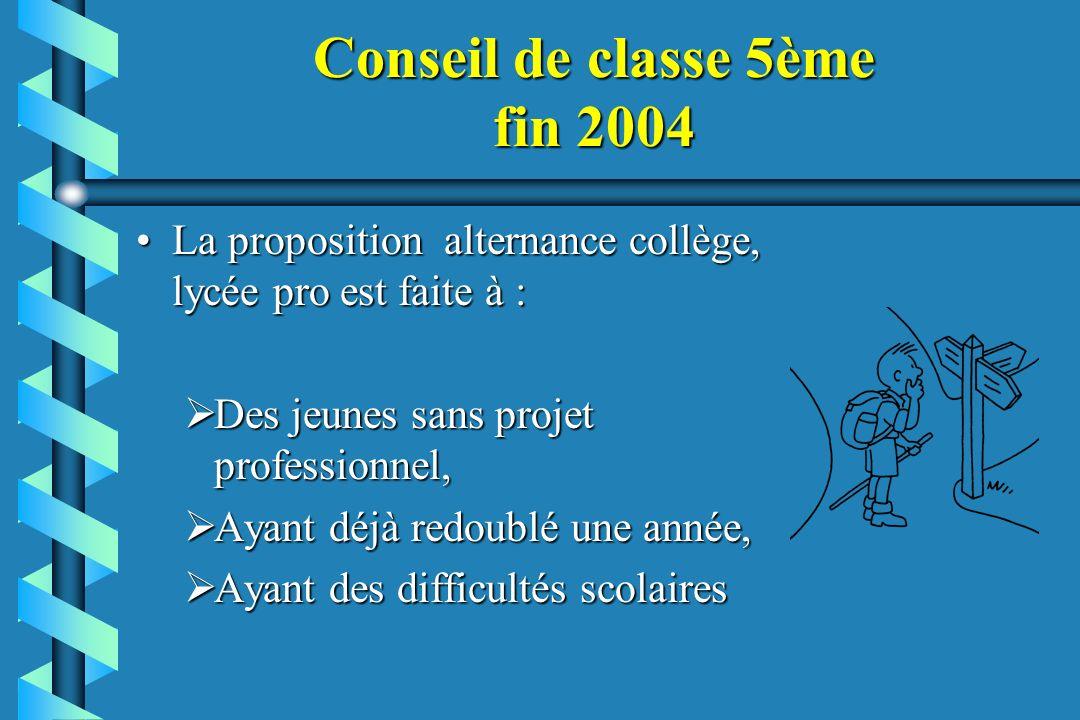 Conseil de classe 5ème fin 2004 La proposition alternance collège, lycée pro est faite à :La proposition alternance collège, lycée pro est faite à : D
