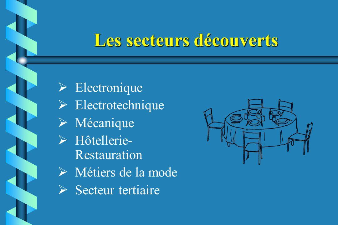Les secteurs découverts Electronique Electrotechnique Mécanique Hôtellerie- Restauration Métiers de la mode Secteur tertiaire