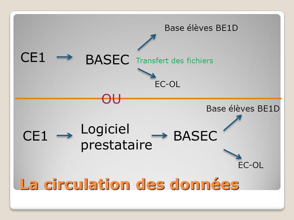 La circulation des données Base élèves BE1D CE1 BASEC EC-OL Transfert des fichiers CE1 Logiciel prestataire BASEC Base élèves BE1D EC-OL OU