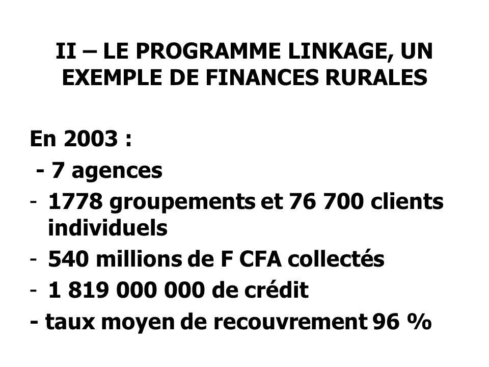 II – LE PROGRAMME LINKAGE, UN EXEMPLE DE FINANCES RURALES En 2003 : - 7 agences -1778 groupements et 76 700 clients individuels -540 millions de F CFA collectés -1 819 000 000 de crédit - taux moyen de recouvrement 96 %