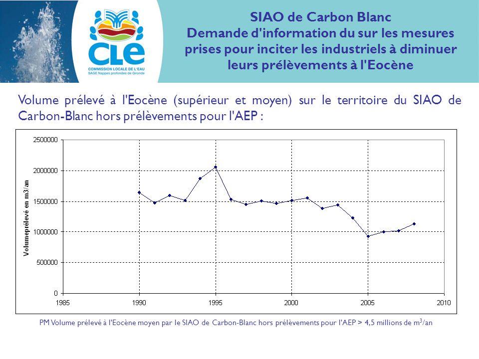 SIAO de Carbon Blanc Demande d'information du sur les mesures prises pour inciter les industriels à diminuer leurs prélèvements à l'Eocène Volume prél