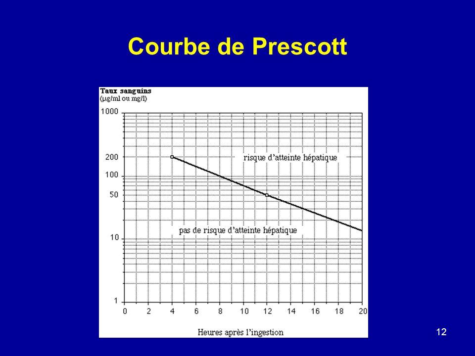 12 Courbe de Prescott