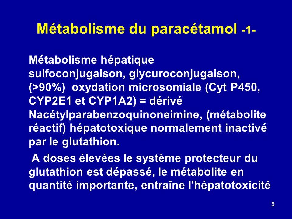 5 Métabolisme du paracétamol -1- Métabolisme hépatique sulfoconjugaison, glycuroconjugaison, (>90%) oxydation microsomiale (Cyt P450, CYP2E1 et CYP1A2