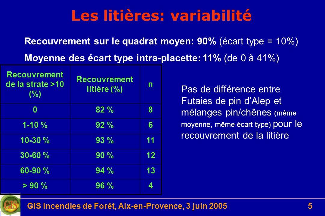 GIS Incendies de Forêt, Aix-en-Provence, 3 juin 20055 Les litières: variabilité 496 %> 90 % 1394 %60-90 % 1290 %30-60 % 1193 %10-30 % 692 %1-10 % 882