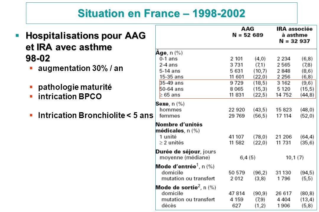 Situation en France – 1998-2002 Hospitalisations pour AAG et IRA avec asthme 98-02 Hospitalisations pour AAG et IRA avec asthme 98-02 augmentation 30%