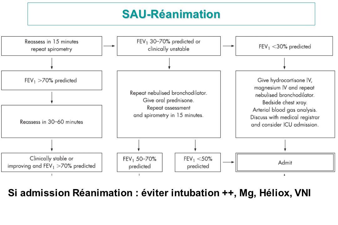 SAU-Réanimation Si admission Réanimation : éviter intubation ++, Mg, Héliox, VNI