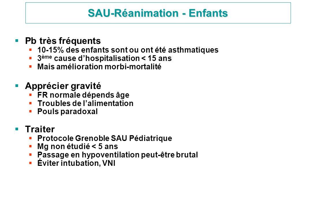 SAU-Réanimation - Enfants Pb très fréquents 10-15% des enfants sont ou ont été asthmatiques 3 ème cause dhospitalisation < 15 ans Mais amélioration mo