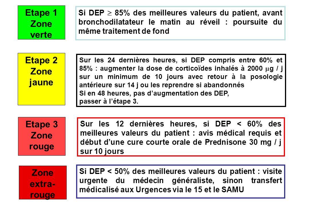 Feu vert Etape 1 Zone verte Si DEP 85% des meilleures valeurs du patient, avant bronchodilatateur le matin au réveil : poursuite du même traitement de