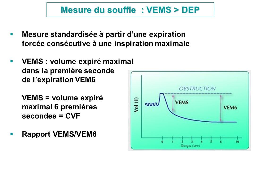 Mesure du souffle : VEMS > DEP Mesure standardisée à partir dune expiration forcée consécutive à une inspiration maximale VEMS : volume expiré maximal