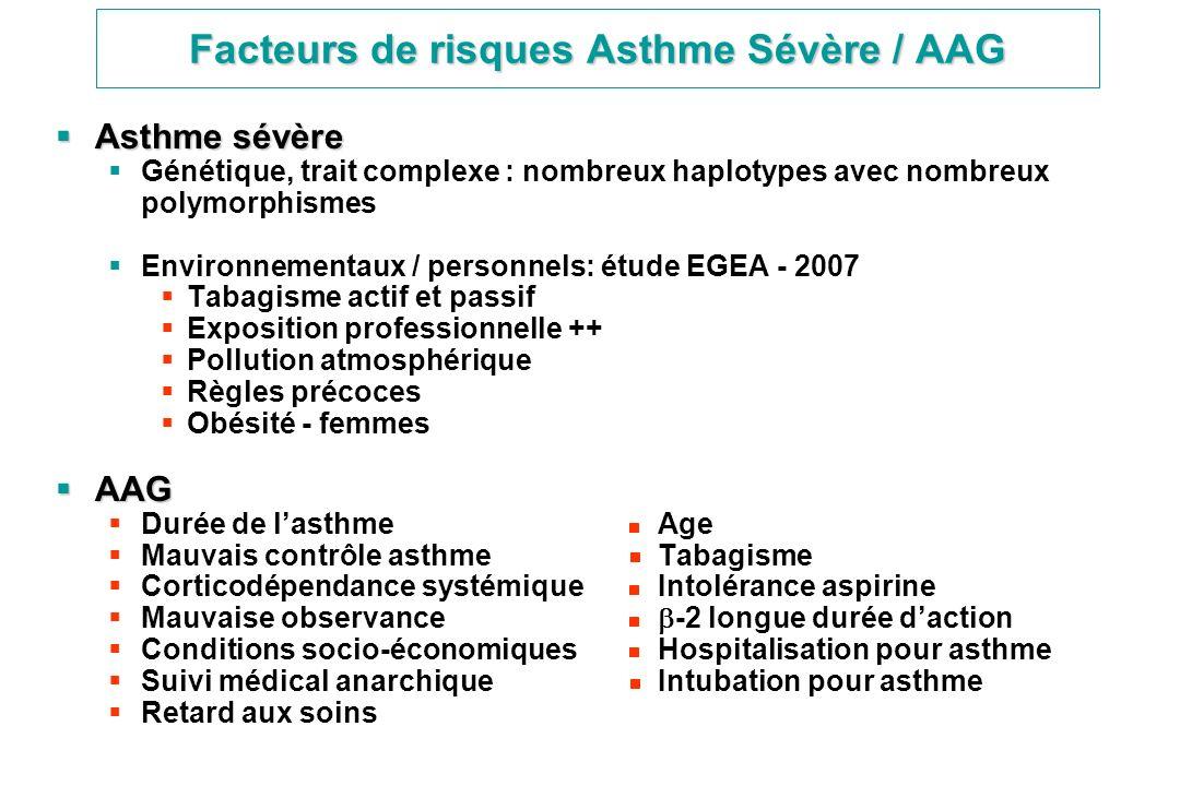 Facteurs de risques Asthme Sévère / AAG Asthme sévère Asthme sévère Génétique, trait complexe : nombreux haplotypes avec nombreux polymorphismes Envir