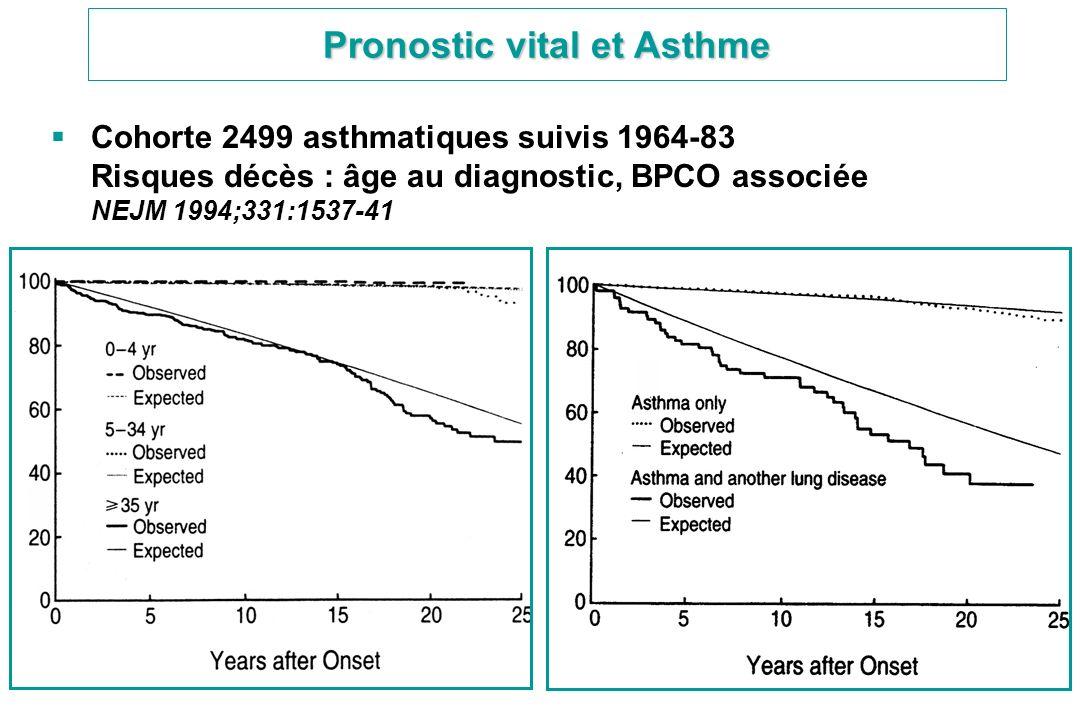Pronostic vital et Asthme Cohorte 2499 asthmatiques suivis 1964-83 Risques décès : âge au diagnostic, BPCO associée NEJM 1994;331:1537-41
