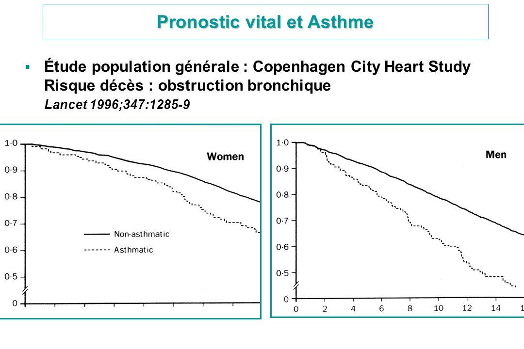 Pronostic vital et Asthme Étude population générale : Copenhagen City Heart Study Risque décès : obstruction bronchique Lancet 1996;347:1285-9