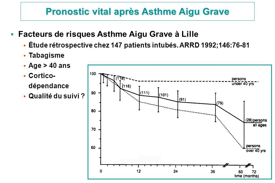 Facteurs de risques Asthme Aigu Grave à Lille Étude rétrospective chez 147 patients intubés. ARRD 1992;146:76-81 Tabagisme Age > 40 ans Cortico- dépen